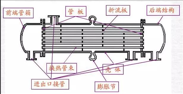 管壳式换热器的主要结构如下图所示.