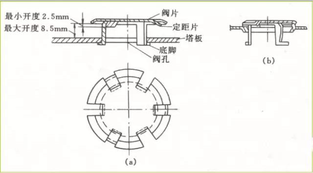 综述来说,塔板分为:浮阀塔板,泡罩塔板,筛孔塔板,复合塔板,立式塔板图片